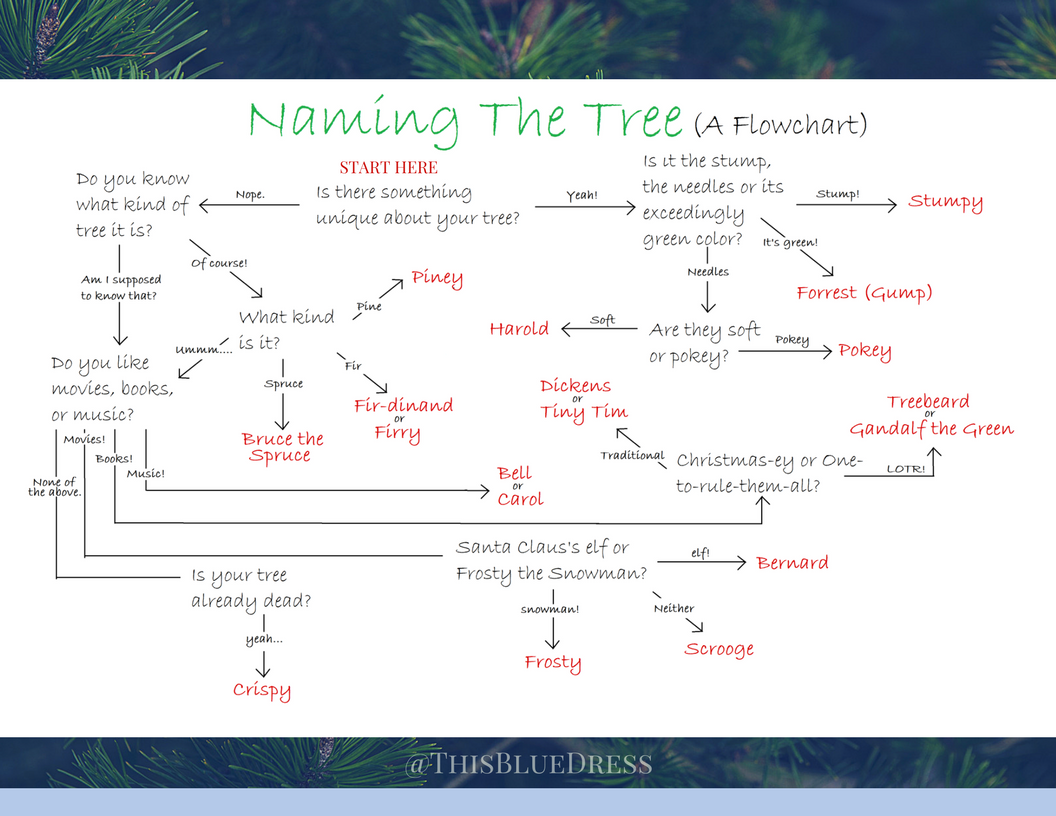Naming the Tree Flowchart